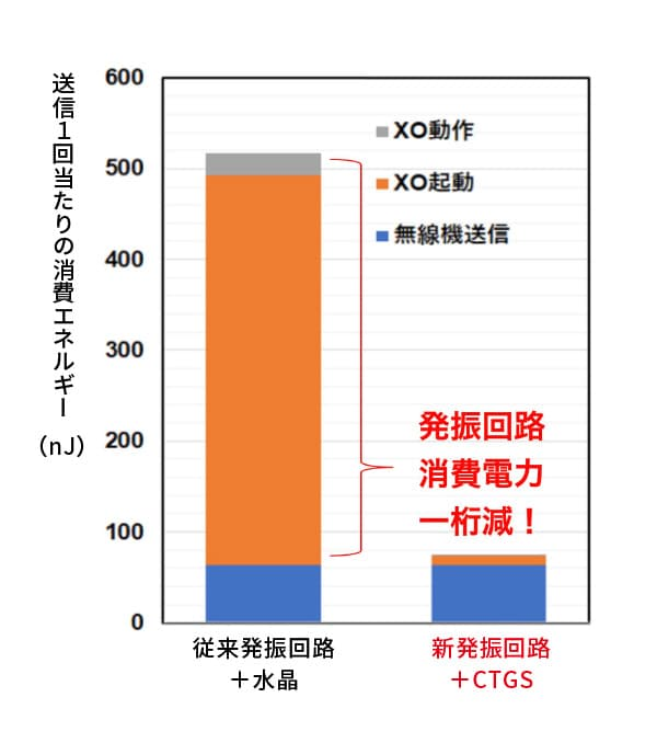 BLE(Bluetooth Low Energy)における消費エネルギー見積