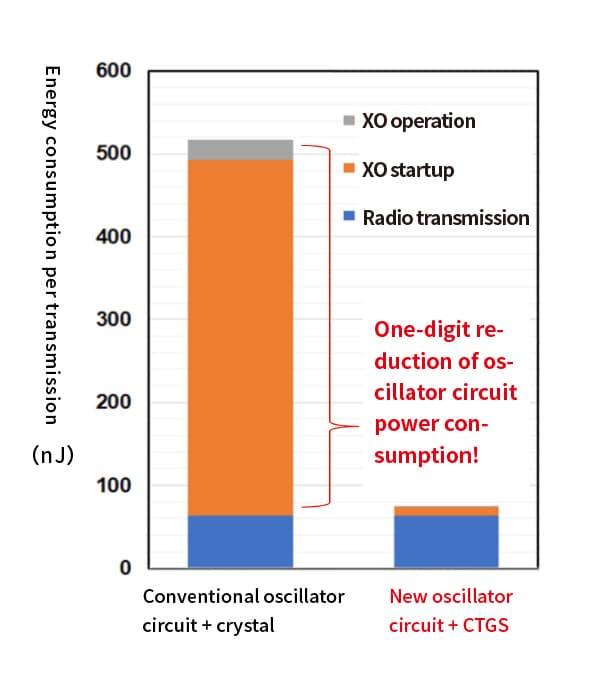 BLE (Bluetooth Low Energy) energy consumption estimate